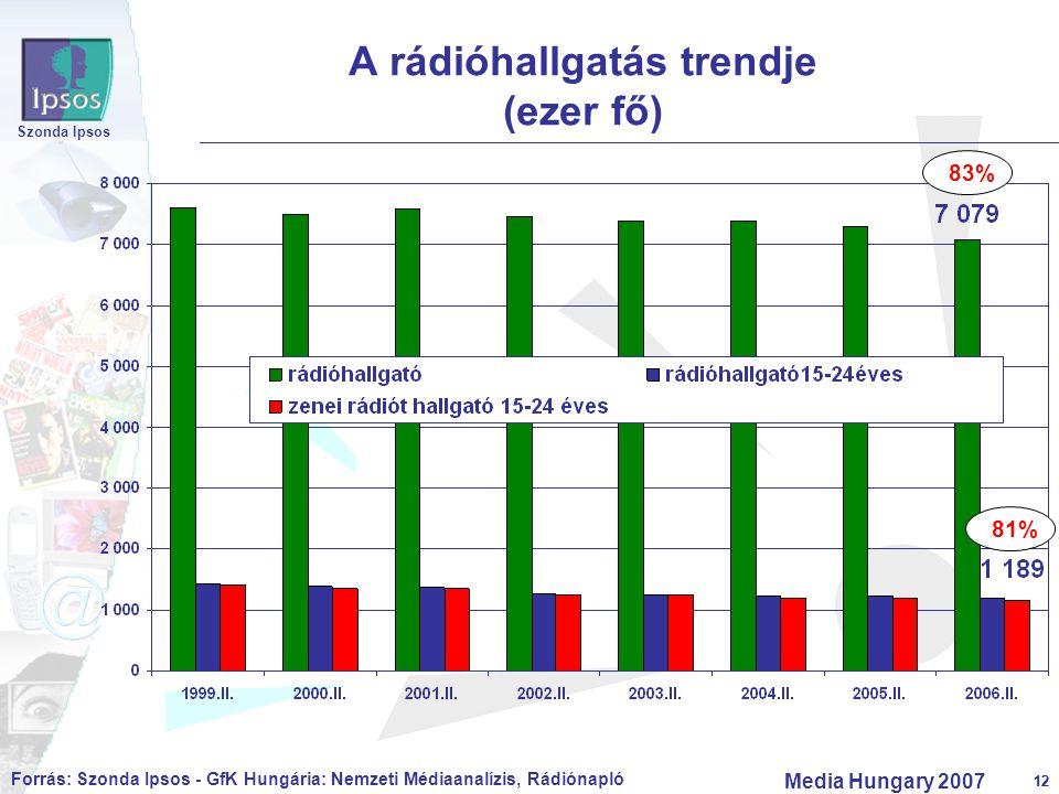 12 Szonda Ipsos Media Hungary 2007 12 A rádióhallgatás trendje (ezer fő) Forrás: Szonda Ipsos - GfK Hungária: Nemzeti Médiaanalízis, Rádiónapló 83% 81