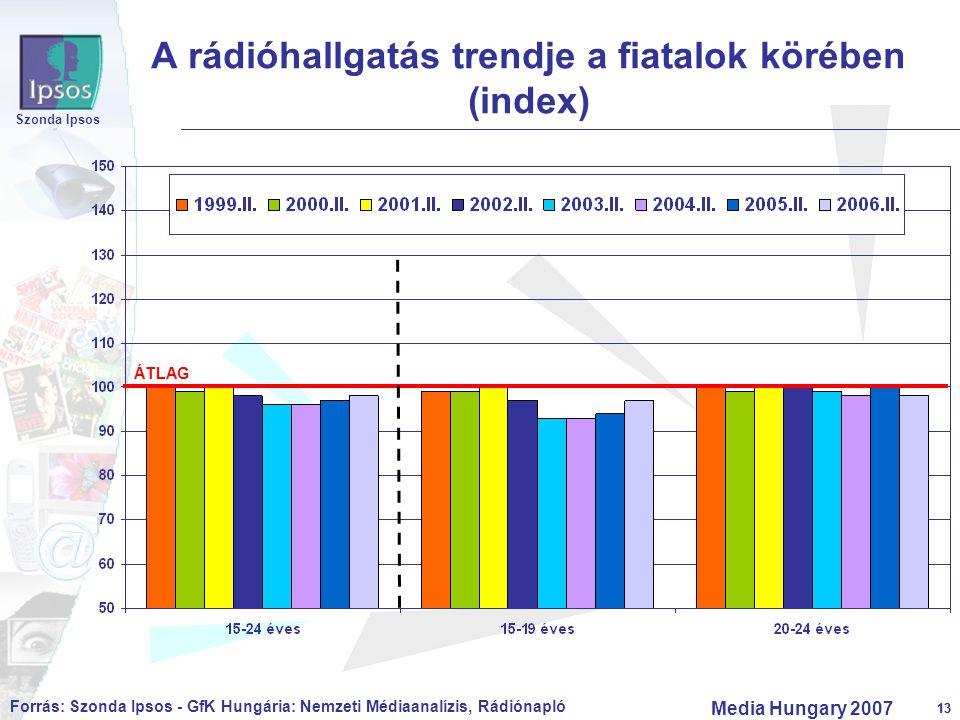 13 Szonda Ipsos Media Hungary 2007 13 A rádióhallgatás trendje a fiatalok körében (index) ÁTLAG Forrás: Szonda Ipsos - GfK Hungária: Nemzeti Médiaanal