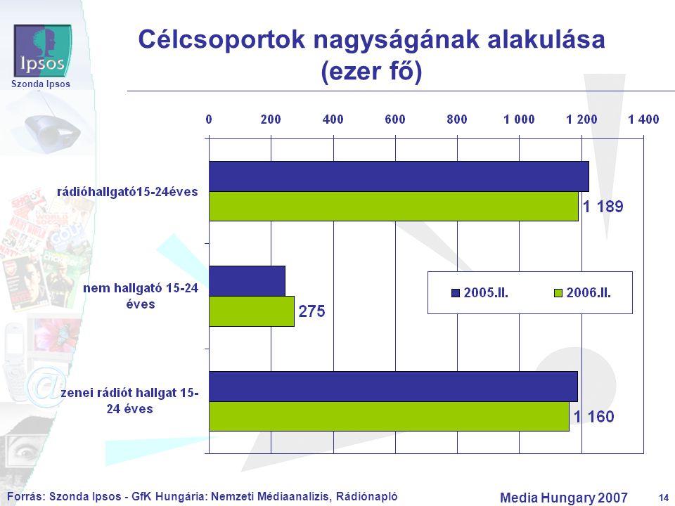 14 Szonda Ipsos Media Hungary 2007 14 Célcsoportok nagyságának alakulása (ezer fő) Forrás: Szonda Ipsos - GfK Hungária: Nemzeti Médiaanalízis, Rádióna