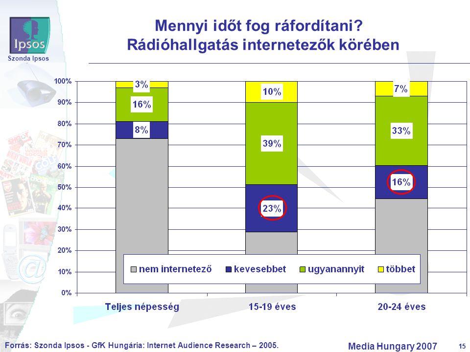15 Szonda Ipsos Media Hungary 2007 15 Mennyi időt fog ráfordítani? Rádióhallgatás internetezők körében Forrás: Szonda Ipsos - GfK Hungária: Internet A