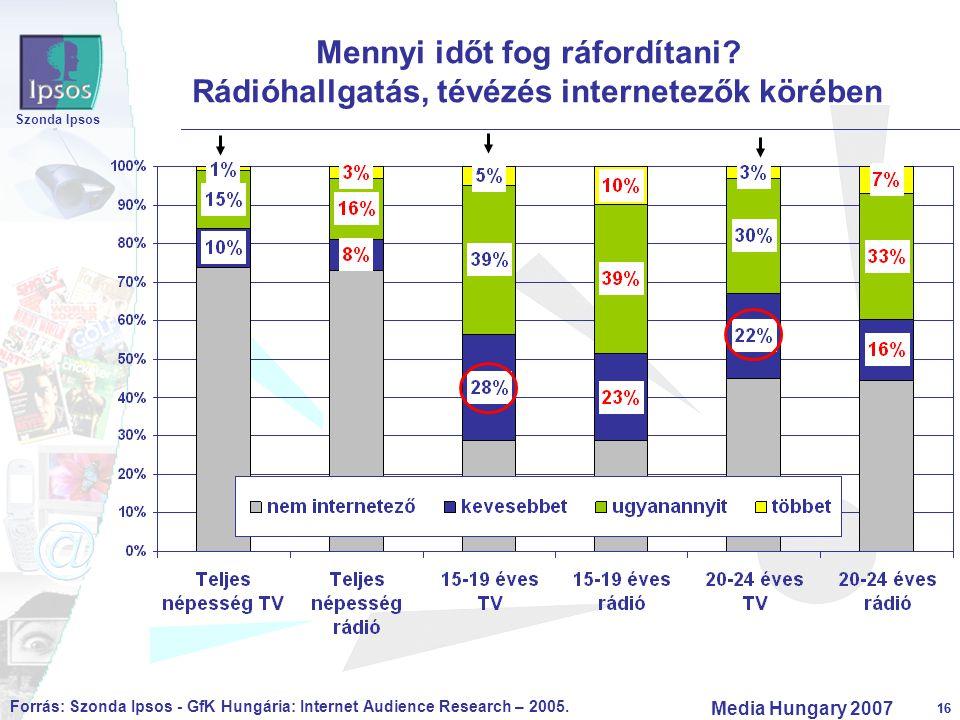 16 Szonda Ipsos Media Hungary 2007 16 Mennyi időt fog ráfordítani? Rádióhallgatás, tévézés internetezők körében Forrás: Szonda Ipsos - GfK Hungária: I