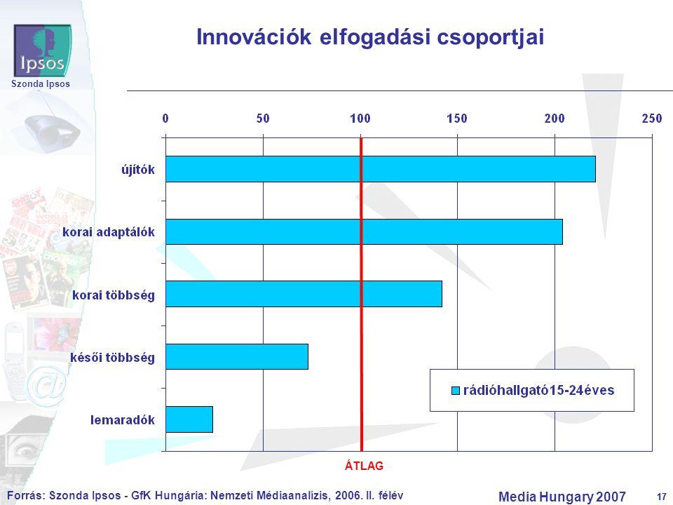 17 Szonda Ipsos Media Hungary 2007 17 Innovációk elfogadási csoportjai ÁTLAG Forrás: Szonda Ipsos - GfK Hungária: Nemzeti Médiaanalízis, 2006. II. fél