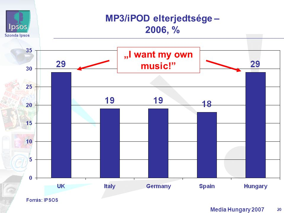 "20 Szonda Ipsos Media Hungary 2007 20 MP3/iPOD elterjedtsége – 2006, % Forrás: IPSOS ""I want my own music!"""