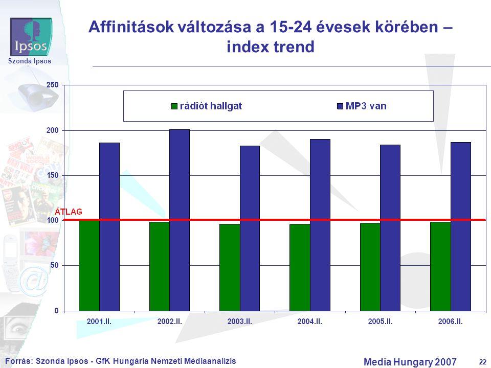 22 Szonda Ipsos Media Hungary 2007 22 Affinitások változása a 15-24 évesek körében – index trend Forrás: Szonda Ipsos - GfK Hungária Nemzeti Médiaanal