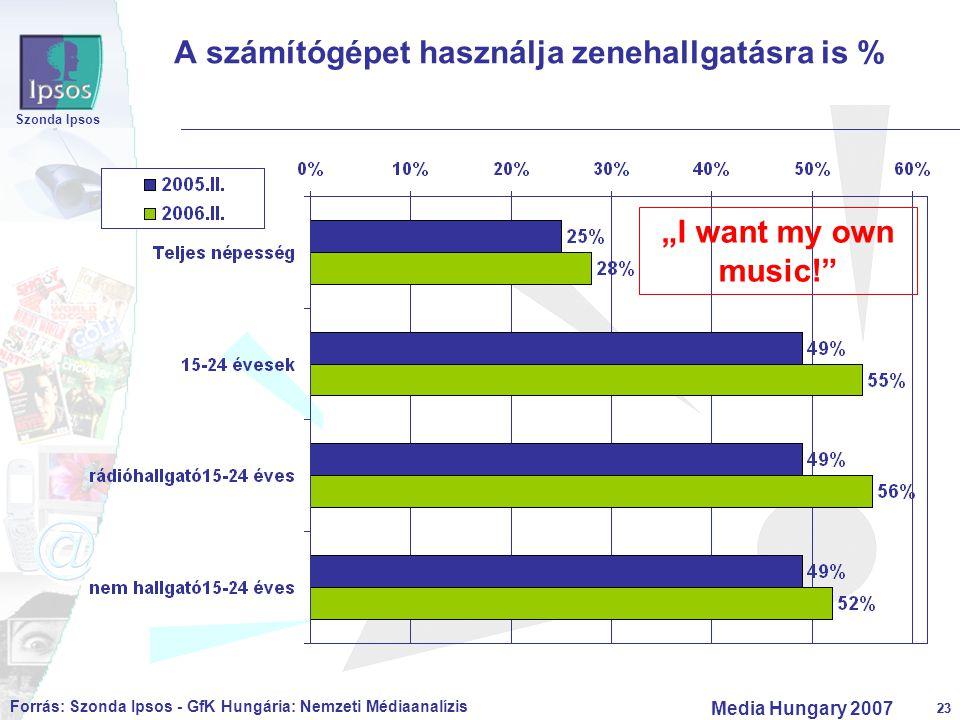 """23 Szonda Ipsos Media Hungary 2007 23 A számítógépet használja zenehallgatásra is % Forrás: Szonda Ipsos - GfK Hungária: Nemzeti Médiaanalízis """"I want"""