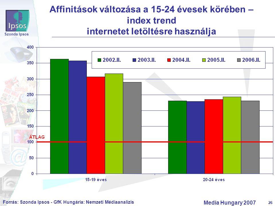 26 Szonda Ipsos Media Hungary 2007 26 Affinitások változása a 15-24 évesek körében – index trend internetet letöltésre használja Forrás: Szonda Ipsos
