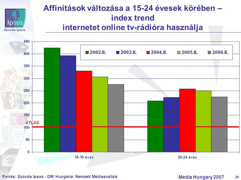 29 Szonda Ipsos Media Hungary 2007 29 Affinitások változása a 15-24 évesek körében – index trend internetet online tv-rádióra használja Forrás: Szonda