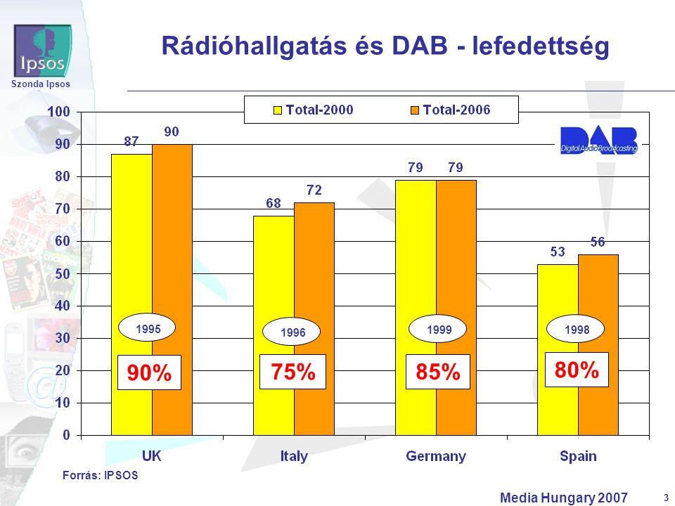 3 Szonda Ipsos Media Hungary 2007 3 Rádióhallgatás és DAB - lefedettség Forrás: IPSOS 85% 80% 75% 90% 1995 1996 19991998