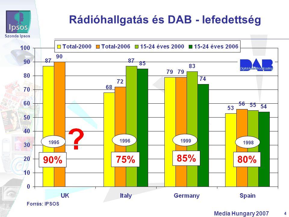 4 Szonda Ipsos Media Hungary 2007 4 Rádióhallgatás és DAB - lefedettség Forrás: IPSOS 85% 80% 90% 1995 19961999 1998 75%