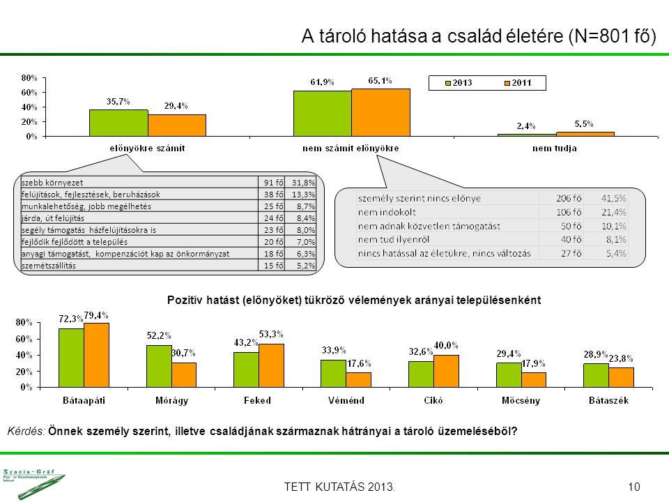 TETT KUTATÁS 2013.10 A tároló hatása a család életére (N=801 fő) Pozitív hatást (előnyöket) tükröző vélemények arányai településenként Kérdés: Önnek személy szerint, illetve családjának származnak hátrányai a tároló üzemeléséből.