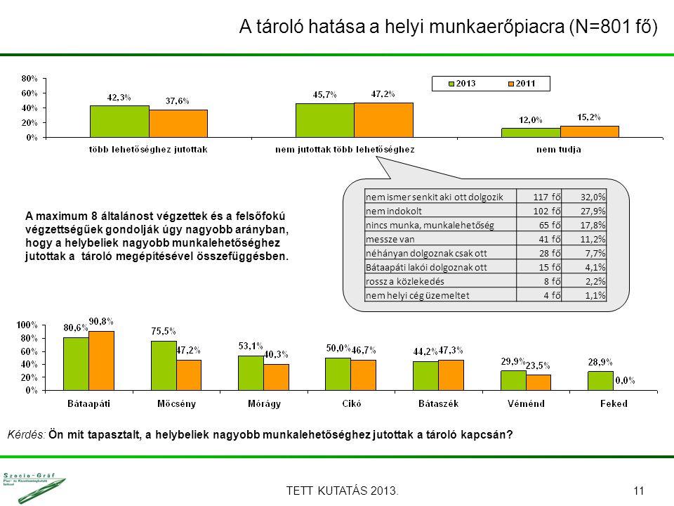 TETT KUTATÁS 2013.11 A tároló hatása a helyi munkaerőpiacra (N=801 fő) Kérdés: Ön mit tapasztalt, a helybeliek nagyobb munkalehetőséghez jutottak a tá