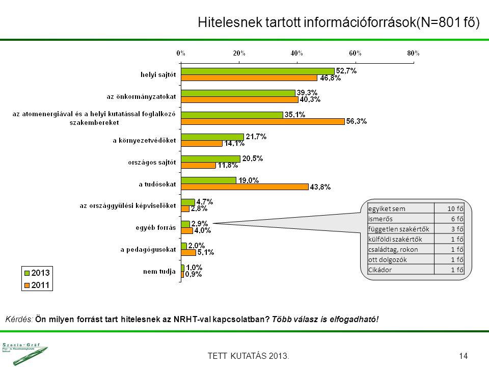 TETT KUTATÁS 2013.14 Kérdés: Ön milyen forrást tart hitelesnek az NRHT-val kapcsolatban? Több válasz is elfogadható! Hitelesnek tartott információforr