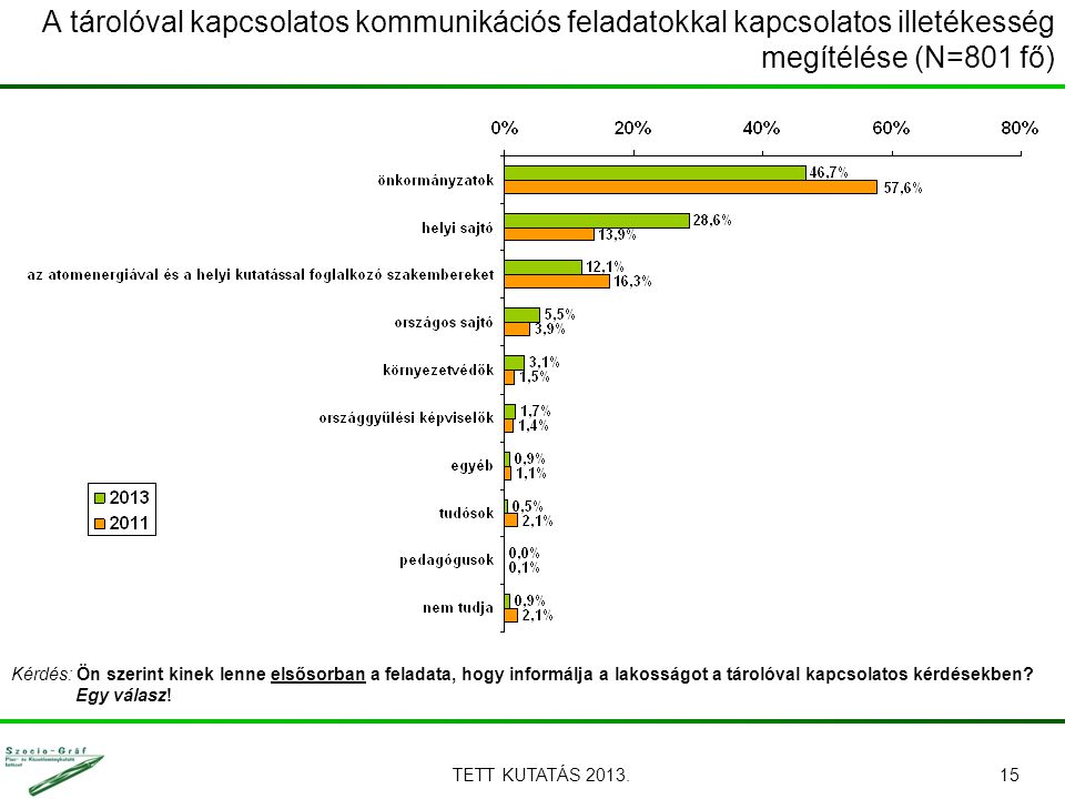 TETT KUTATÁS 2013.15 Kérdés: Ön szerint kinek lenne elsősorban a feladata, hogy informálja a lakosságot a tárolóval kapcsolatos kérdésekben? Egy válas