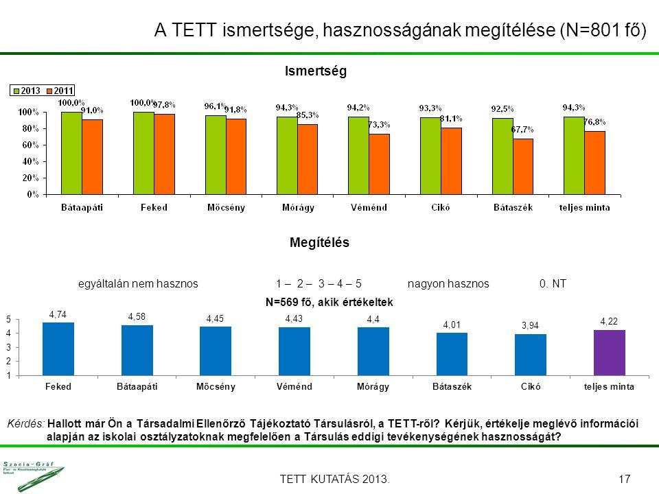 TETT KUTATÁS 2013.17 A TETT ismertsége, hasznosságának megítélése (N=801 fő) Kérdés: Hallott már Ön a Társadalmi Ellenőrző Tájékoztató Társulásról, a
