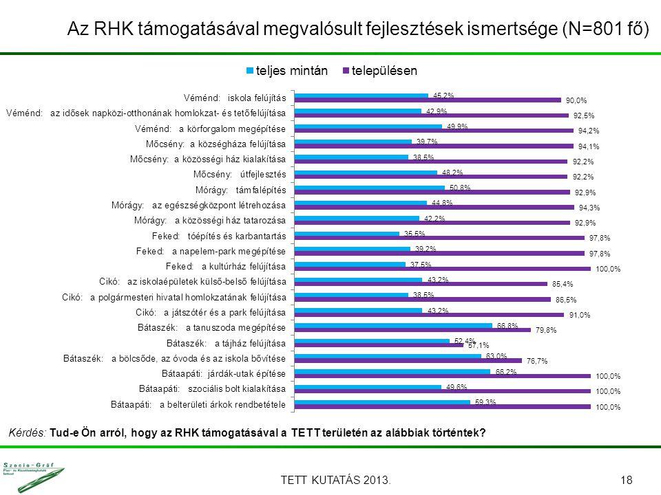TETT KUTATÁS 2013.18 Az RHK támogatásával megvalósult fejlesztések ismertsége (N=801 fő) Kérdés: Tud-e Ön arról, hogy az RHK támogatásával a TETT területén az alábbiak történtek?