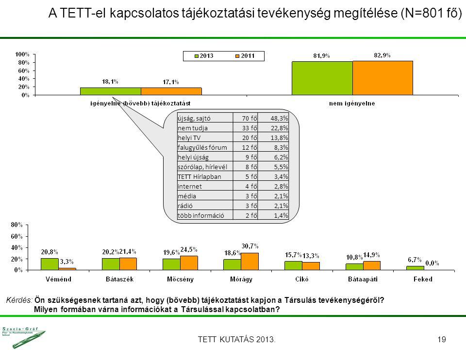 TETT KUTATÁS 2013.19 A TETT-el kapcsolatos tájékoztatási tevékenység megítélése (N=801 fő) Kérdés: Ön szükségesnek tartaná azt, hogy (bővebb) tájékozt