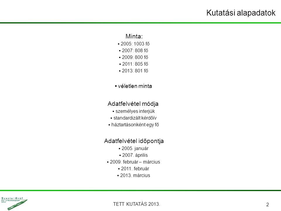 TETT KUTATÁS 2013. 2 Minta:  2005: 1003 fő  2007: 808 fő  2009: 800 fő  2011: 805 fő  2013: 801 fő  véletlen minta Adatfelvétel módja  személye