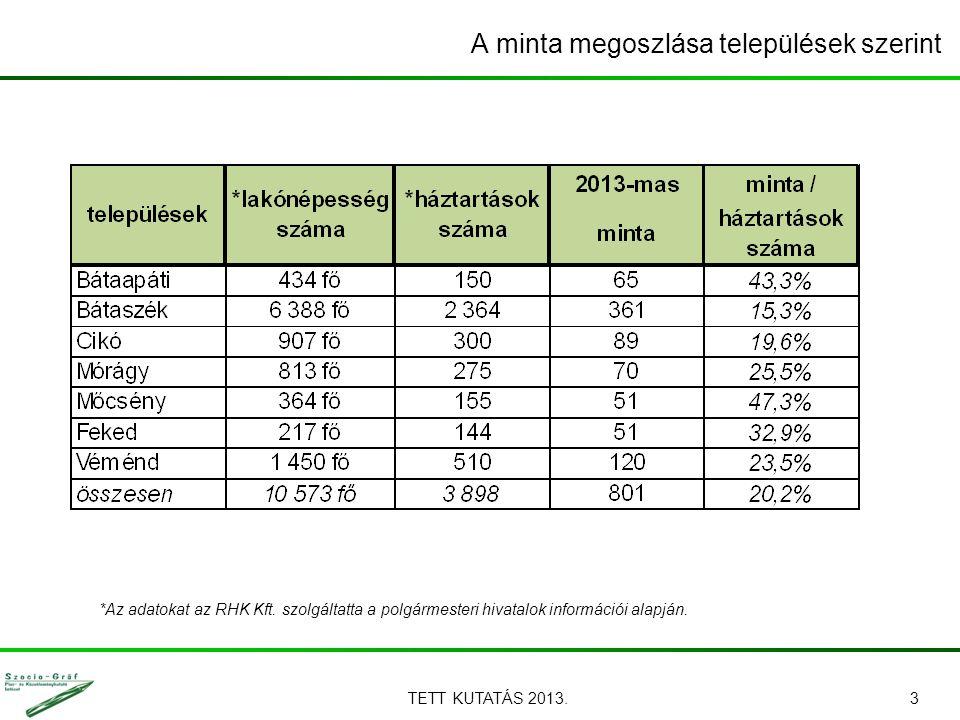 TETT KUTATÁS 2013.3 A minta megoszlása települések szerint *Az adatokat az RHK Kft. szolgáltatta a polgármesteri hivatalok információi alapján.
