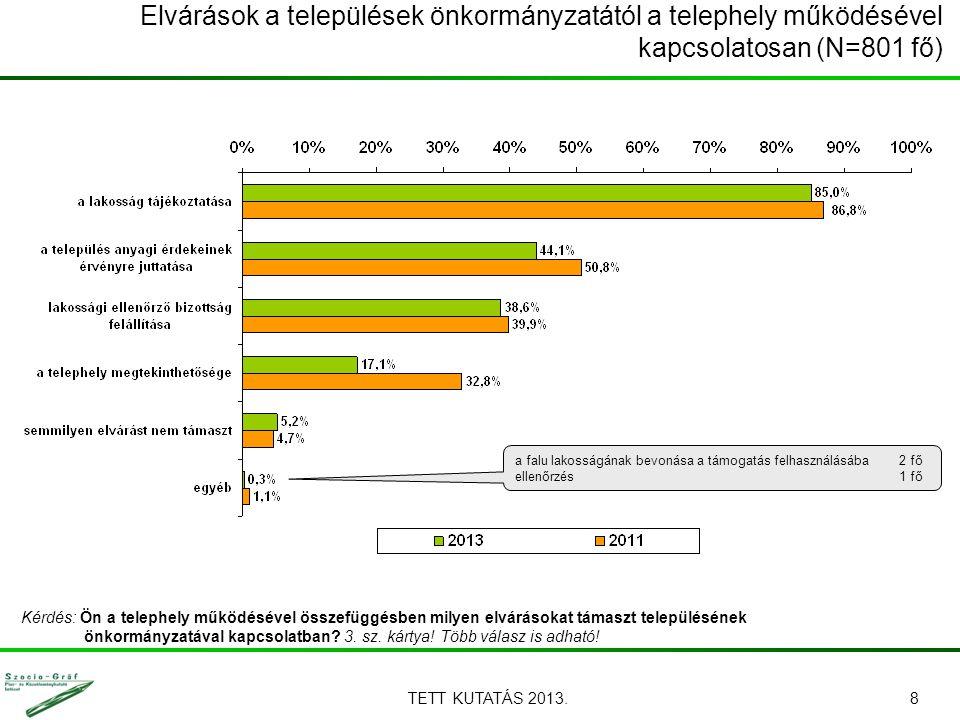 Elvárások a települések önkormányzatától a telephely működésével kapcsolatosan (N=801 fő) TETT KUTATÁS 2013.8 Kérdés: Ön a telephely működésével össze