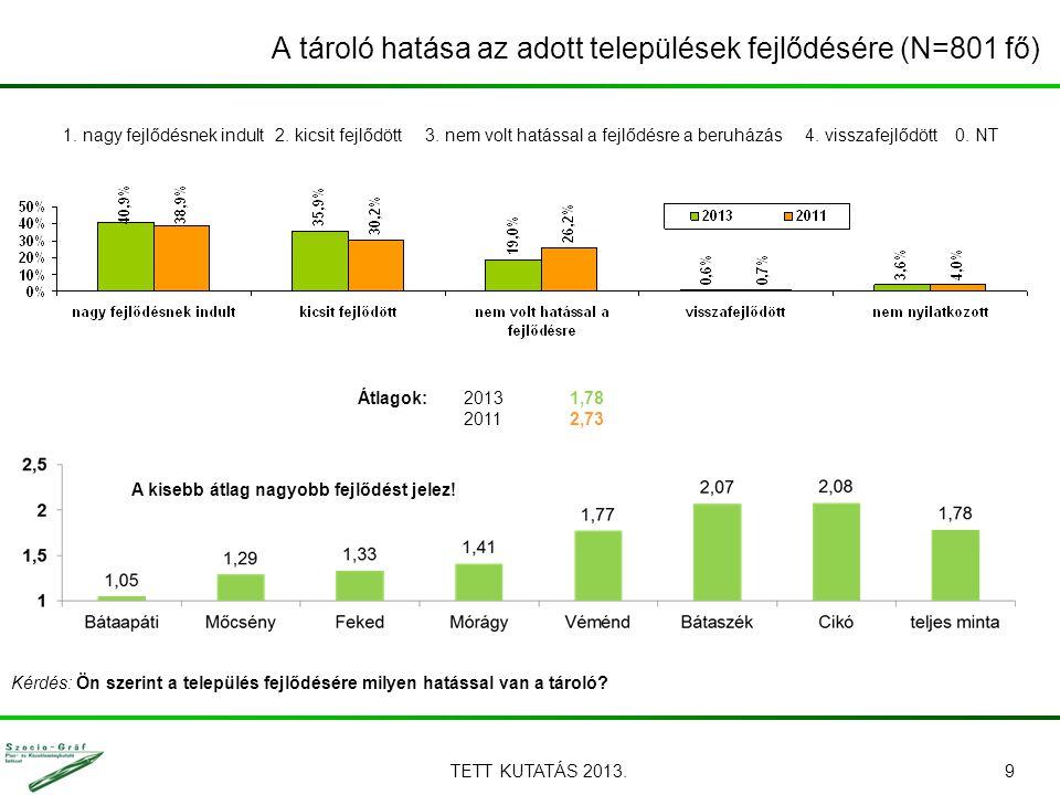 A tároló hatása az adott települések fejlődésére (N=801 fő) TETT KUTATÁS 2013.9 Kérdés: Ön szerint a település fejlődésére milyen hatással van a tároló.
