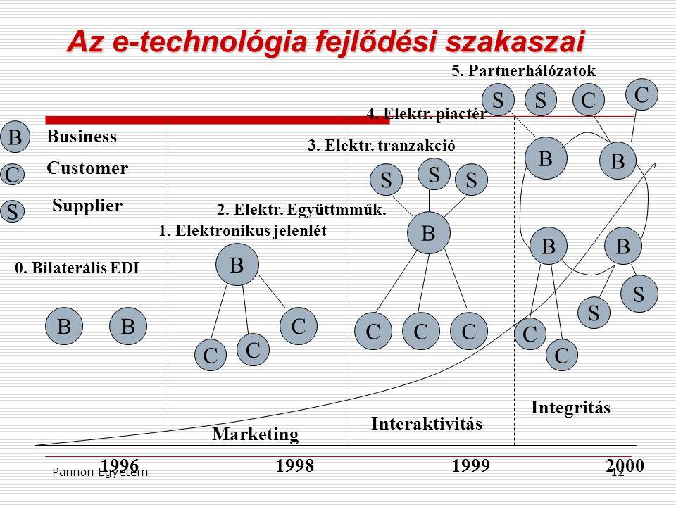 Pannon Egyetem12 Az e-technológia fejlődési szakaszai B B B C C C B CCC S S S B B BB SSC C S S C C 1996199819992000 0. Bilaterális EDI 1. Elektronikus