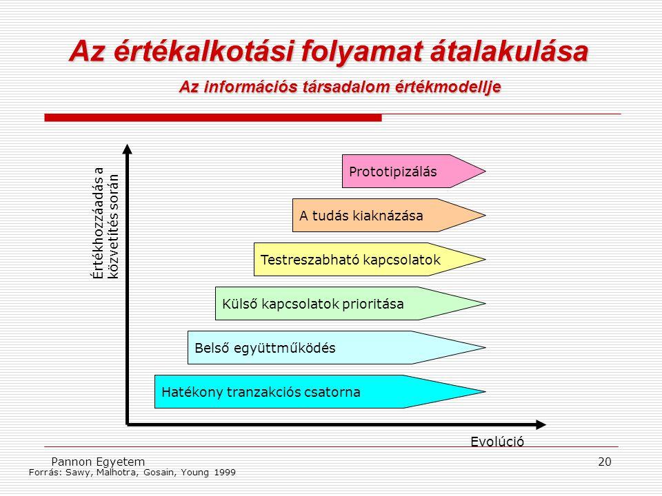 Pannon Egyetem20 Az értékalkotási folyamat átalakulása Az információs társadalom értékmodellje Forrás: Sawy, Malhotra, Gosain, Young 1999 Prototipizál