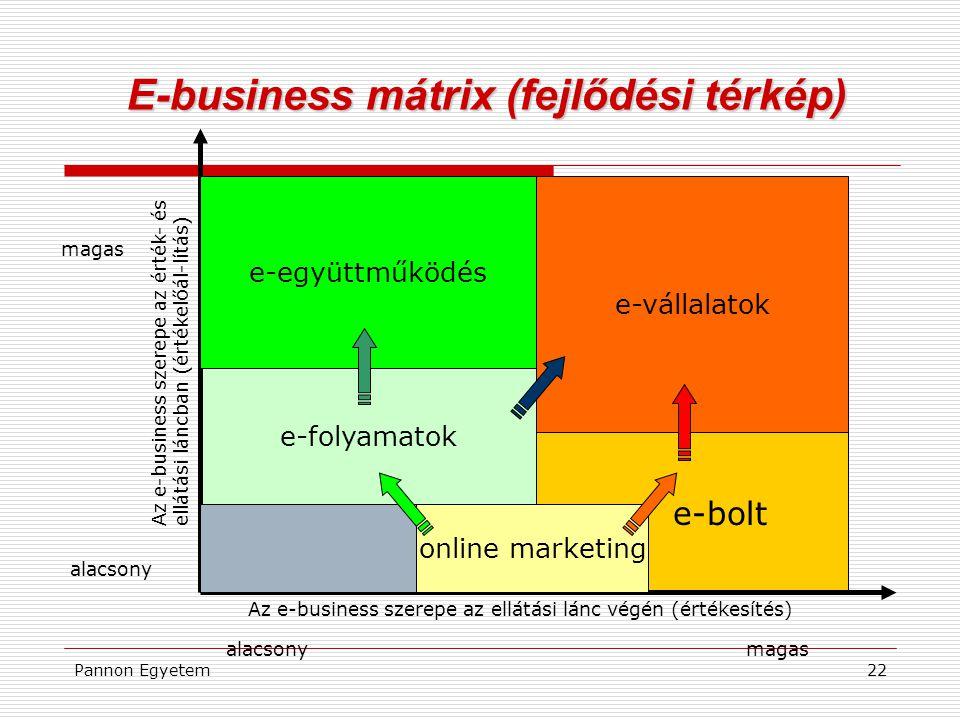 Pannon Egyetem22 e-bolt e-folyamatok E-business mátrix (fejlődési térkép) online marketing e-együttműködés e-vállalatok magas alacsony magas Az e-busi