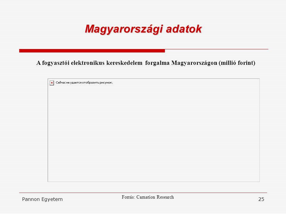 Pannon Egyetem25 Magyarországi adatok A fogyasztói elektronikus kereskedelem forgalma Magyarországon (millió forint) Forrás: Carnation Research