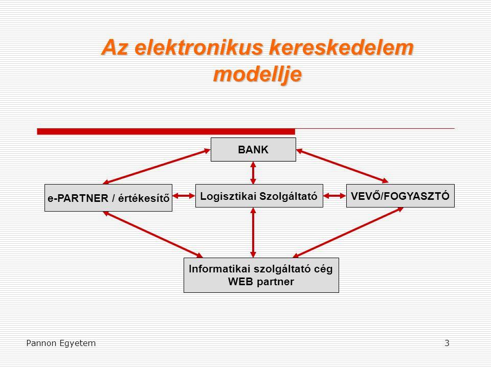 Pannon Egyetem3 Az elektronikus kereskedelem modellje BANK Logisztikai Szolgáltató e-PARTNER / értékesítő Informatikai szolgáltató cég WEB partner VEV