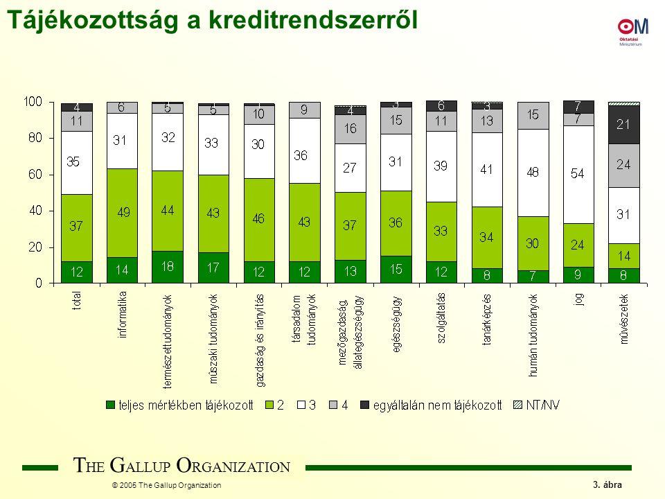 T HE G ALLUP O RGANIZATION © 2005 The Gallup Organization 3. ábra Tájékozottság a kreditrendszerről