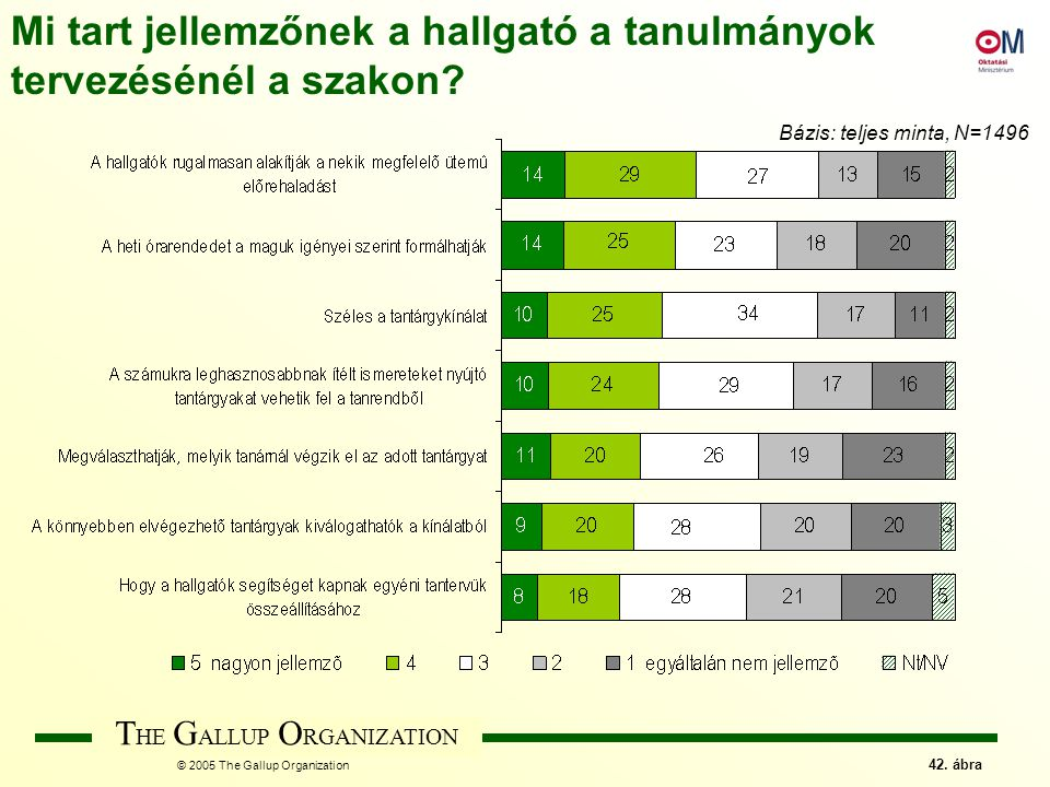 T HE G ALLUP O RGANIZATION © 2005 The Gallup Organization 42.