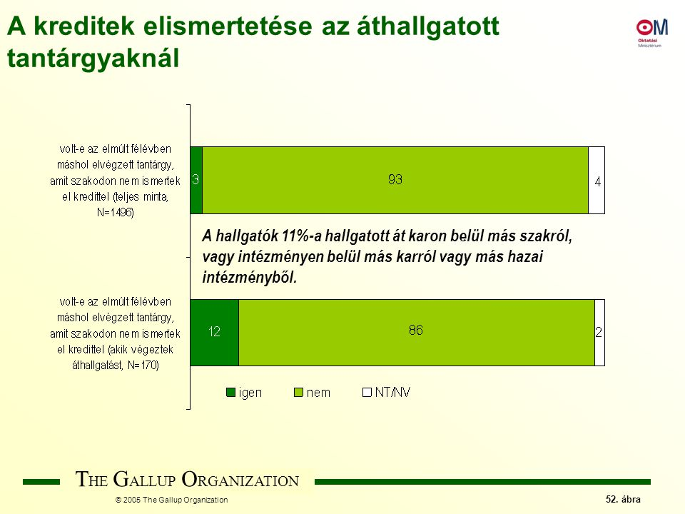 T HE G ALLUP O RGANIZATION © 2005 The Gallup Organization 52.