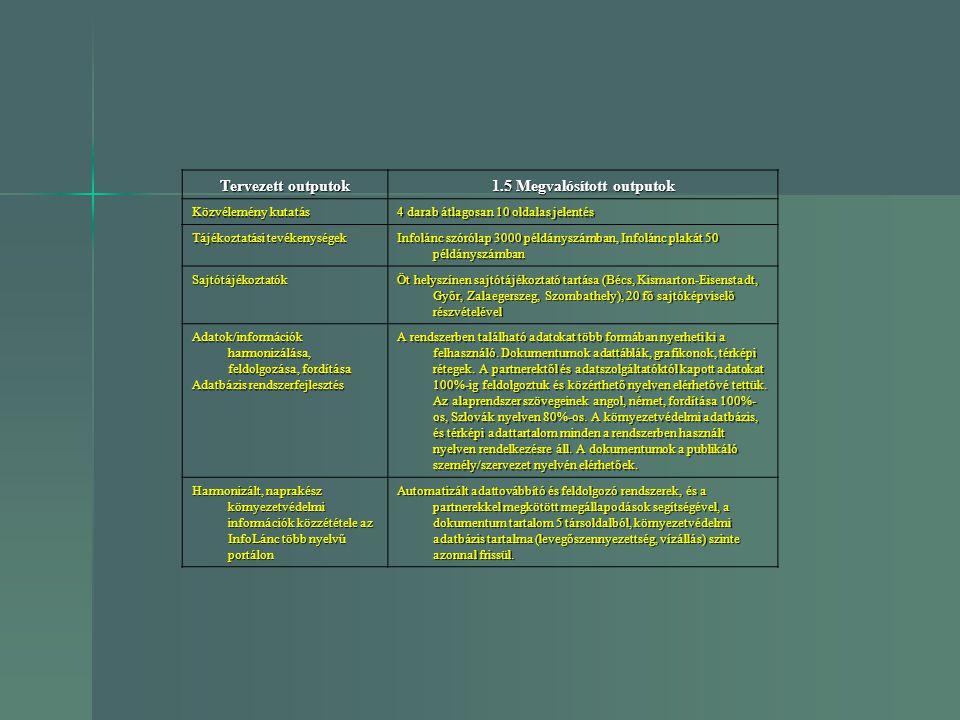 Tervezett outputok 1.5 Megvalósított outputok Közvélemény kutatás 4 darab átlagosan 10 oldalas jelentés Tájékoztatási tevékenységek Infolánc szórólap