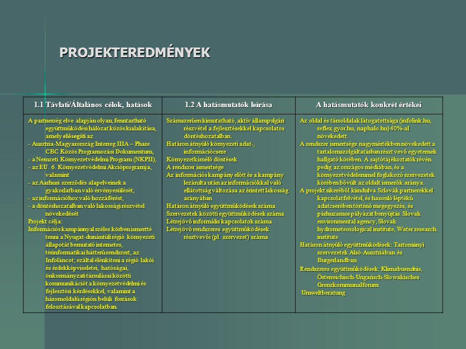 PROJEKTEREDMÉNYEK 1.1 Távlati/Általános célok, hatások 1.2 A hatásmutatók leírása A hatásmutatók konkrét értékei A partnerség elve alapján olyan, fenn