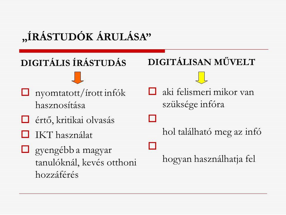 DIGITÁLIS ÍRÁSTUDÁS  nyomtatott/írott infók hasznosítása  értő, kritikai olvasás  IKT használat  gyengébb a magyar tanulóknál, kevés otthoni hozzá