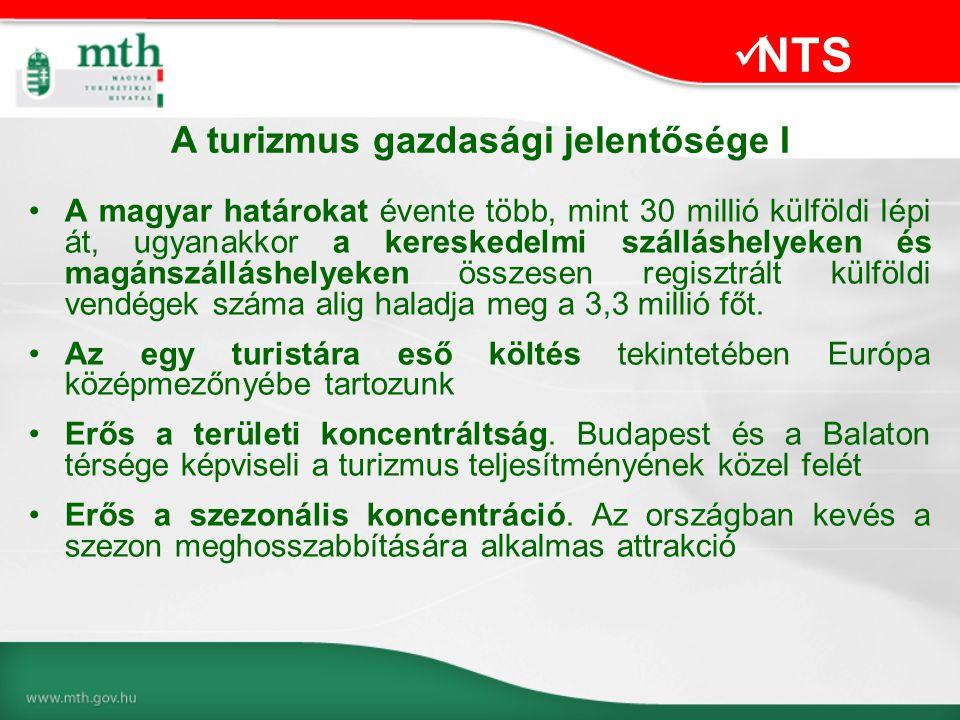 •A magyar határokat évente több, mint 30 millió külföldi lépi át, ugyanakkor a kereskedelmi szálláshelyeken és magánszálláshelyeken összesen regisztrált külföldi vendégek száma alig haladja meg a 3,3 millió főt.