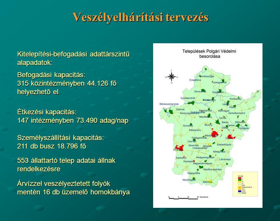 Veszélyelhárítási tervezés Kitelepítési-befogadási adattárszintű alapadatok: Befogadási kapacitás: 315 közintézményben 44.126 fő helyezhető el Étkezés