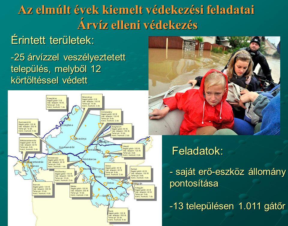 - saját erő-eszköz állomány pontosítása -13 településen 1.011 gátőr -25 árvízzel veszélyeztetett település, melyből 12 körtöltéssel védett Érintett te