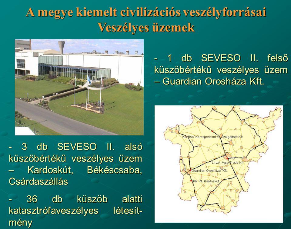 A megye kiemelt civilizációs veszélyforrásai Veszélyes üzemek - 1 db SEVESO II. felső küszöbértékű veszélyes üzem – Guardian Orosháza Kft. - 3 db SEVE