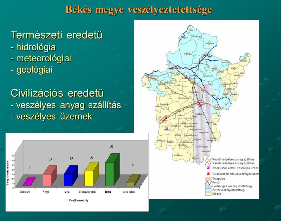 Békés megye veszélyeztetettsége Természeti eredetű - hidrológia - meteorológiai - geológiai Civilizációs eredetű - veszélyes anyag szállítás - veszély