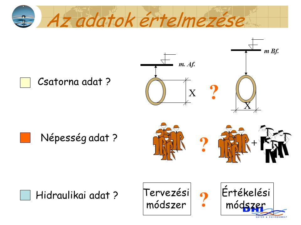 Az adatok értelmezése Csatorna adat ? Népesség adat ? + X X Hidraulikai adat ? m. Af. m Bf. ? ? Tervezési módszer Értékelési módszer ?