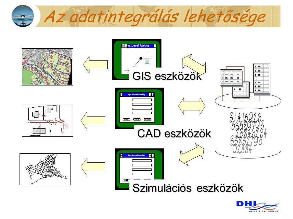Az adatintegrálás lehetősége Sys Level Acctng Add Edit Cancel Sys Level Acctng Add Edit Cancel Szimulációs eszközök CAD eszközök GIS eszközök