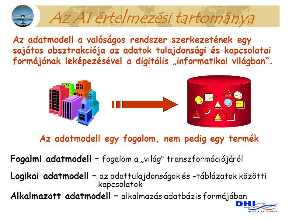 Az AI értelmezési tartománya Az adatmodell a valóságos rendszer szerkezetének egy sajátos absztrakciója az adatok tulajdonsági és kapcsolatai formáján
