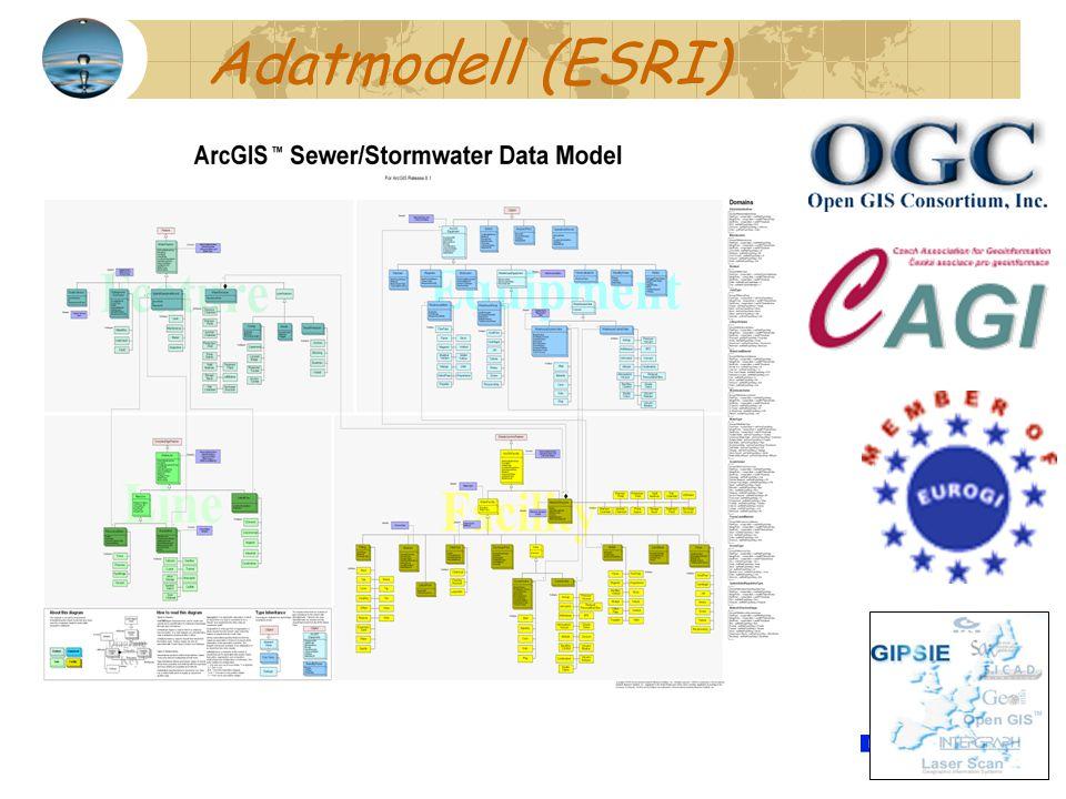 Adatmodell (ESRI)