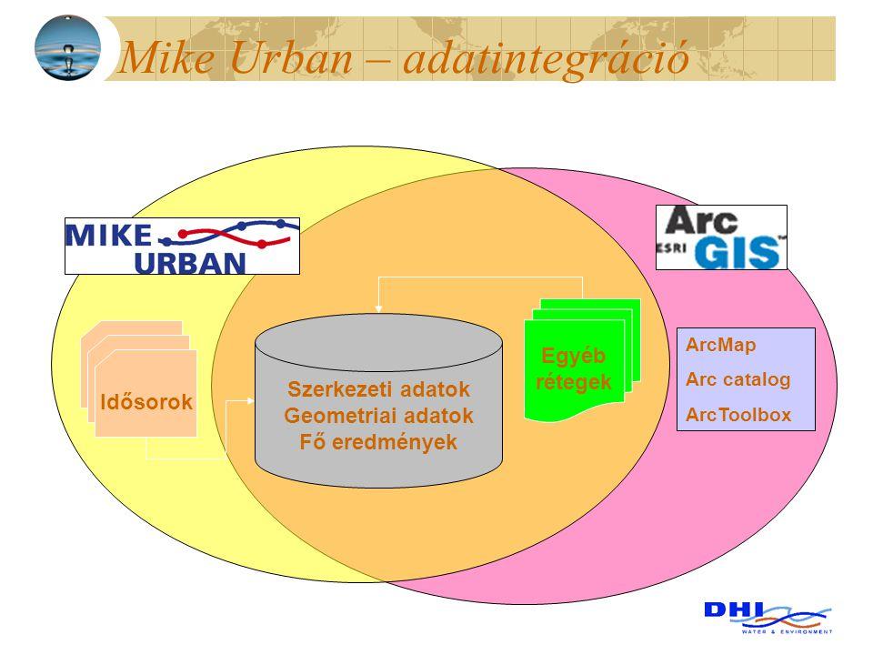 ArcMap Arc catalog ArcToolbox Egyéb rétegek Idősorok Mike Urban – adatintegráció Szerkezeti adatok Geometriai adatok Fő eredmények