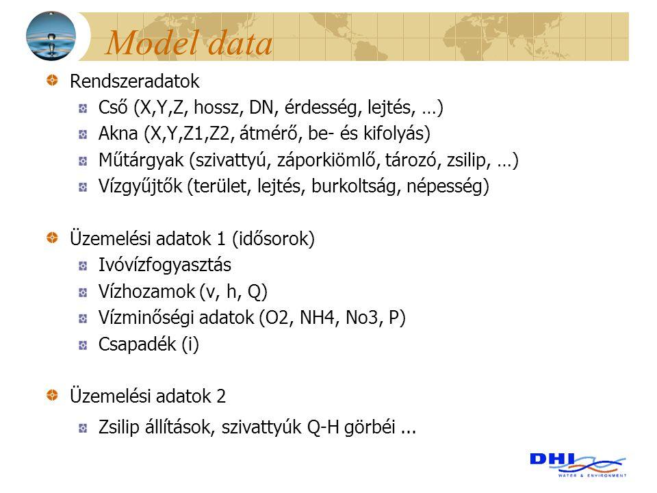Model data Rendszeradatok Cső (X,Y,Z, hossz, DN, érdesség, lejtés, …) Akna (X,Y,Z1,Z2, átmérő, be- és kifolyás) Műtárgyak (szivattyú, záporkiömlő, tár
