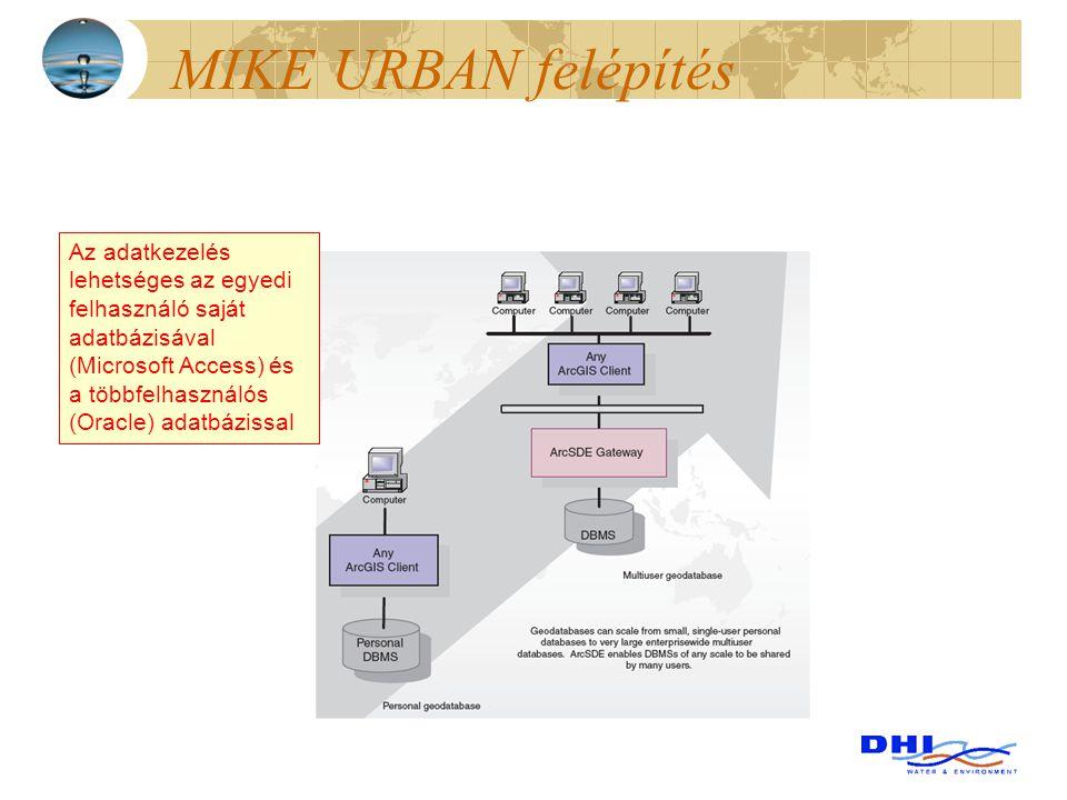 MIKE URBAN felépítés Az adatkezelés lehetséges az egyedi felhasználó saját adatbázisával (Microsoft Access) és a többfelhasználós (Oracle) adatbázissa