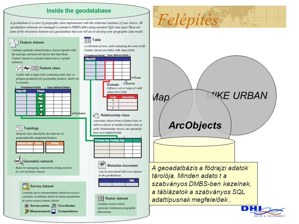 Felépítés MIKE URBAN ArcMap ArcObjects Based on ESRI ArcGIS ® technology A fully object oriented COM architecture GeoDatabase A geoadatbázis a födrajz