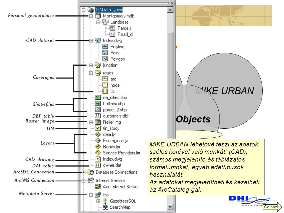 MIKE Urban Architecture MIKE URBAN ArcMap ArcObjects Based on ESRI ArcGIS ® technology A fully object oriented COM architecture GeoDatabase MIKE URBAN