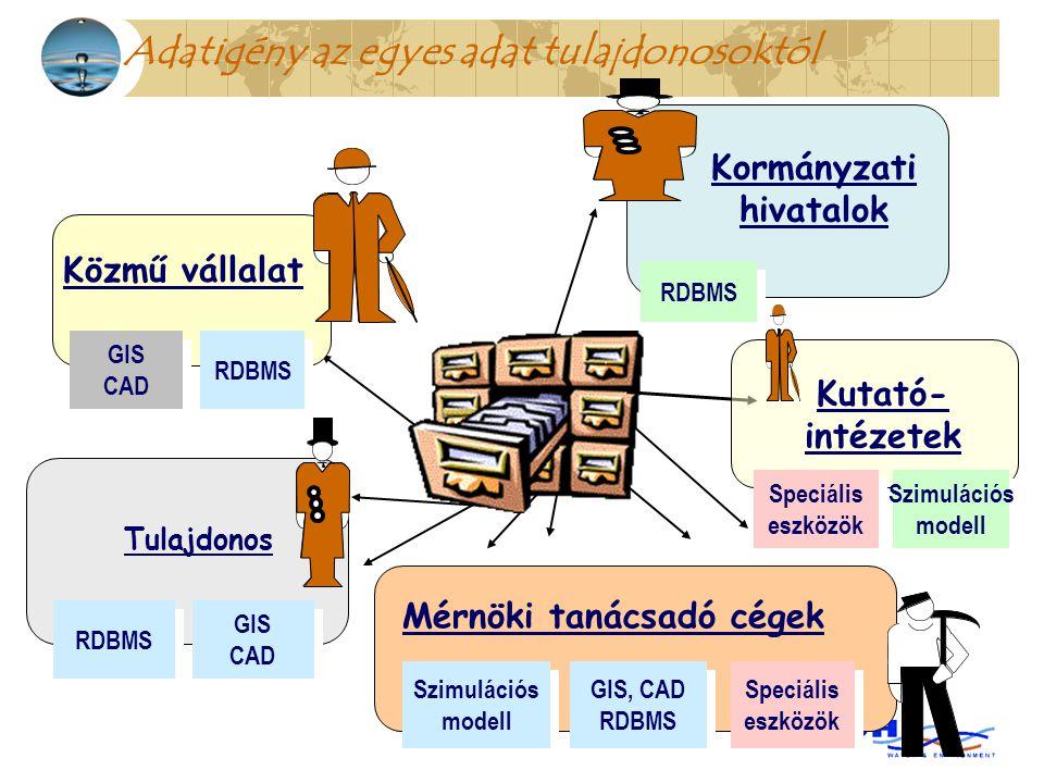 Adatigény az egyes adat tulajdonosoktól Mérnöki tanácsadó cégek Szimulációs modell Szimulációs modell GIS, CAD RDBMS GIS, CAD RDBMS Speciális eszközök